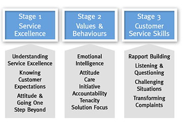 Customer Service Stages 1-3