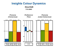 Insights Colour Dynamics